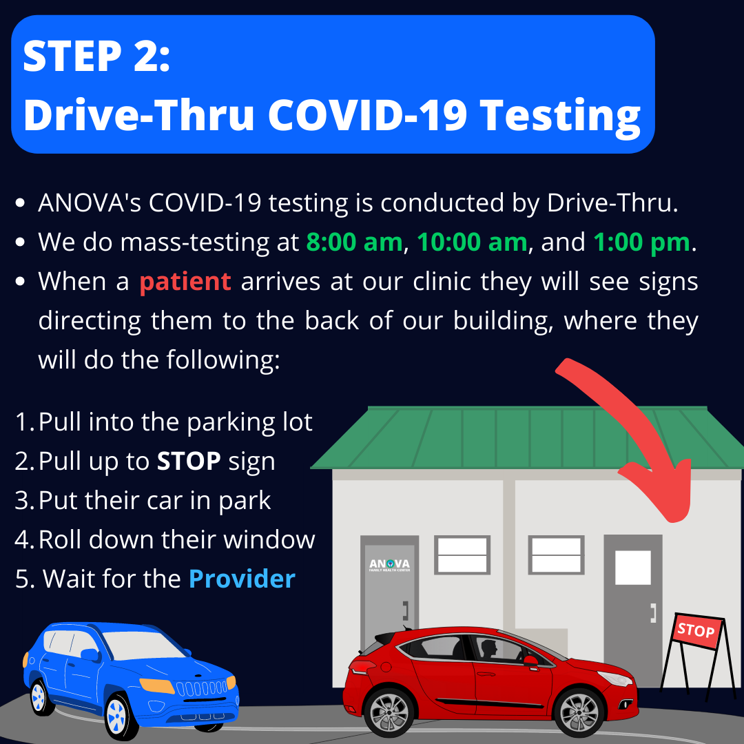 Step 2: Drive-Thru COVID-19 Testing. ANOVA's COVID-19 Testing is conducted by Drive-Thru. We do mass testing at 8:00 am, 10:00 am, and 1:00 pm. When a patient arrives at our clinic they will see signs directing them to the back of our building, where they will do the following: 1. Pull into the parking lot. 2. Pull up to the STOP sign. 3. Put their car in park. 4. Roll down their window. 5. Wait for the Provider. (Animation shows the back of the clinic building, and where the stop sign is in the back parking lot.)