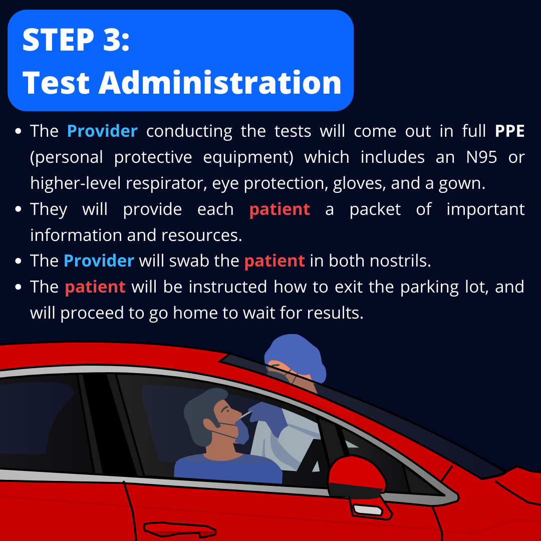 Step 3: Test Administration. The Provider conducting the tests will come out in full PPE (personal protective equipment) which includes an N95 or higher level respirator, eye protection, gloves, and a gown. They will provide each patient a packet of important information and resources. The Provider will swab the patient up both nostrils. The patient will be instructed how to exit the parking lot, and will proceed to go home to wait for results. (Animation shows a patient in their car being swabbed through their vehicle window by the healthcare provider.)