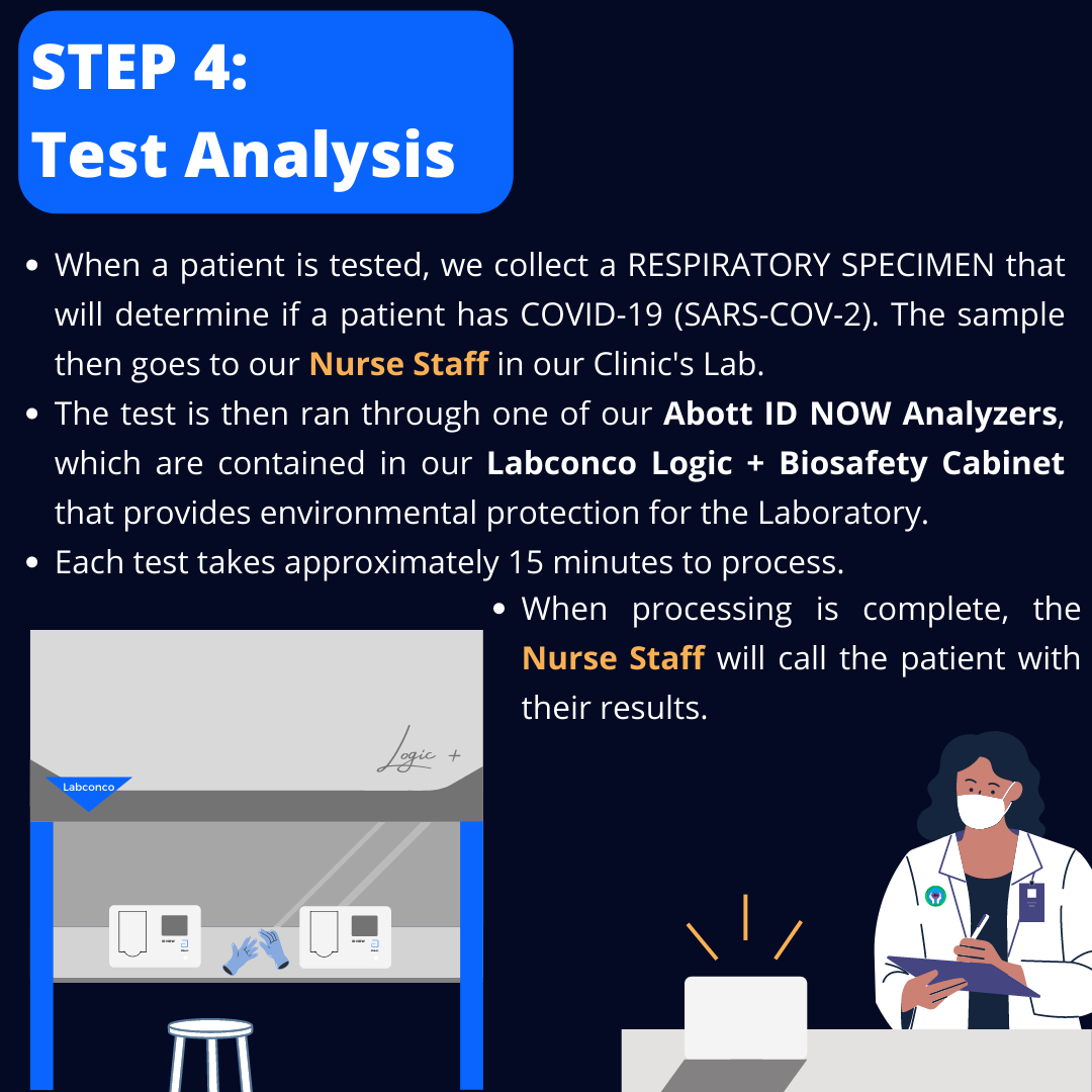 Step 4: Test Analysis. When a patient is tested, we collect a respiratory specimen that will determine if a patient has COVID-19 (SARS-COV-2). The sample then goes to our Nurse Staff in our Clinic's Lab. The test is then ran through one of our Abott ID NOW Analyzers, which are contained in our Labconco Logic + Biosafety Cabinet that provides environmental protection for the laboratory. Each test takes approximately 15 minutes to process. When processing is complete, the Nurse Staff will call the patient with their results. (Illustration shows in detail the Labconco Biosafety Cabinet and the Abott ID NOW Analyzers.)
