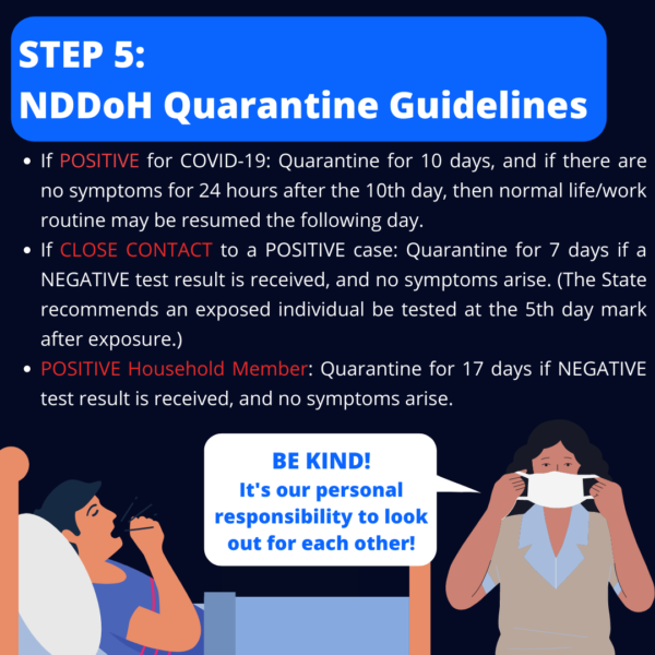 """Step 5: NDDoH Quarantine Guidelines. If Positive for COVID-19: Quarantine for 10 days, and if there are no symptoms for 24 hours after the 10th day, then normal life/work routine may be resumed the following day. If Close Contact to a Positive case: Quarantine for 7 days if a Negative test result is received, and no symptoms arise. (The State recommends an exposed individual be tested at the 5th day mark after exposure.) Positive household member: Quarantine for 17 days if Negative test result is received, and no symptoms arise. (Animation shows a person in bed coughing, and another individual putting on a mask and saying, """"Be kind! It's our responsibility to look out for each other!"""")"""